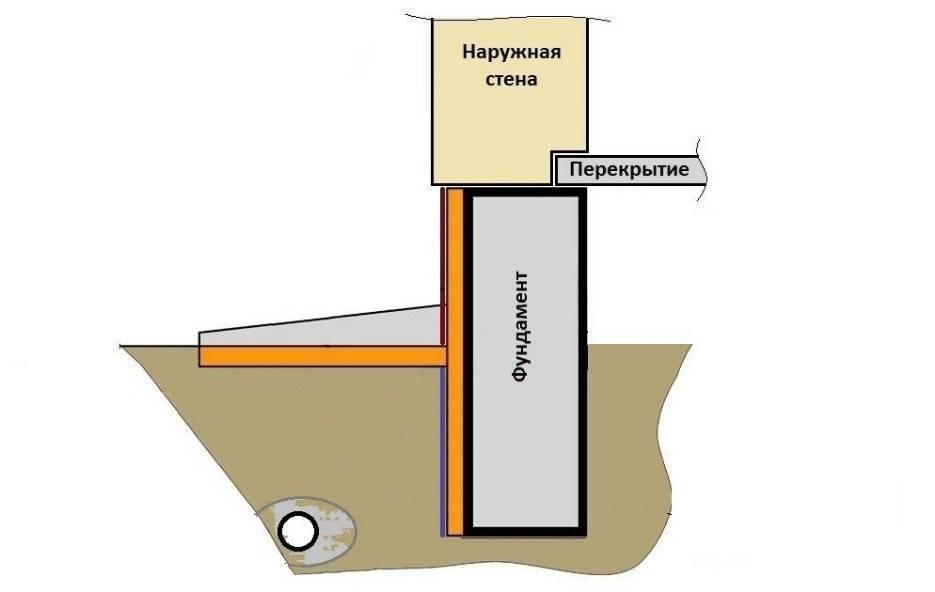 Как выполнять фундамент на пучинистых грунтах