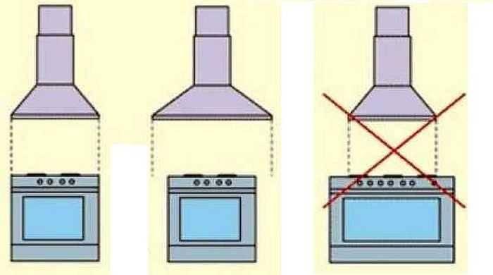 Топ 10 лучших кухонных вытяжек 50 см по отзывам покупателей