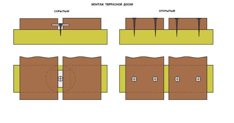 Грамотный монтаж террасной доски