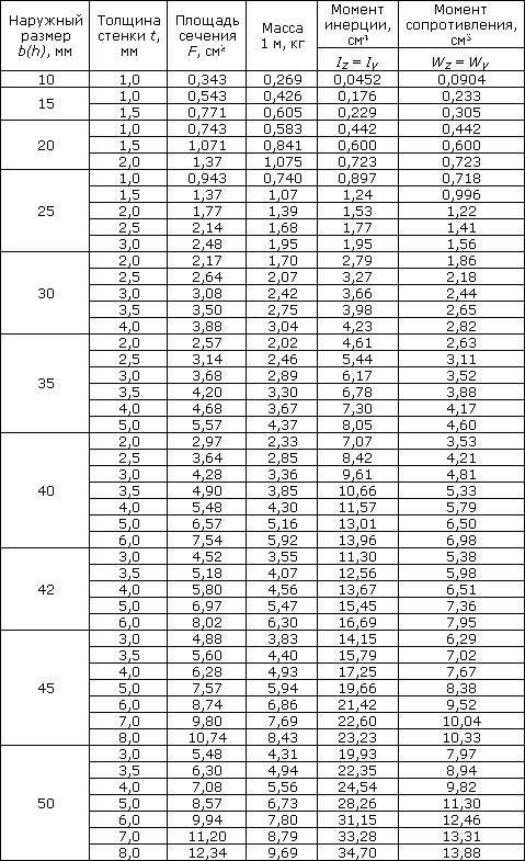 Профильная труба. размеры, удельный вес трубы, масса 1м погонного