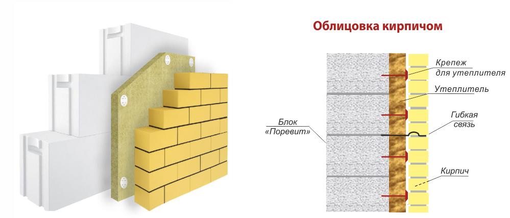 Дом из силикатного кирпича: проекты, строительство, преимущества и недостатки