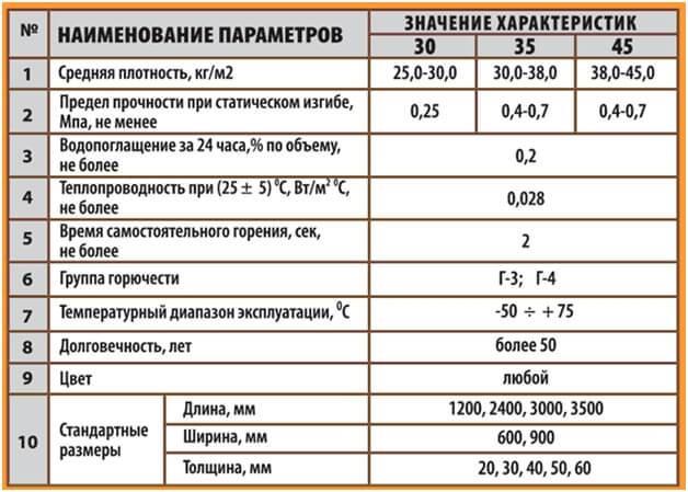Утеплители пеноплекс - технические характеристики, свойства и области их применения