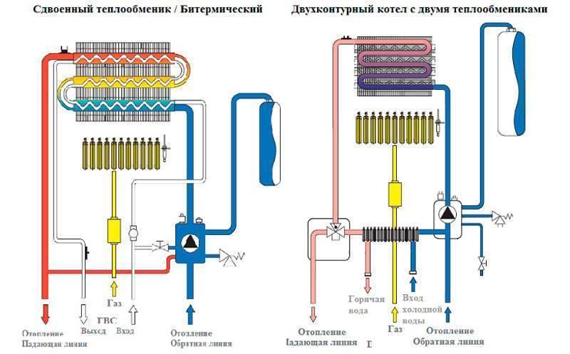Газовые двухконтурные котлы отопления - принцип их работы, технические характеристики моделей и средние цены на рынке
