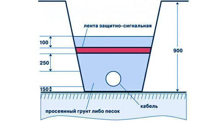 Прокладка кабеля в трубе (стальной, пвх, пнд), в земле и воздухе по пуэ