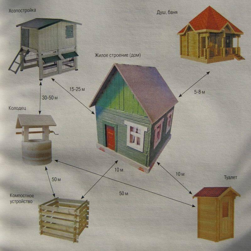 На каком расстоянии от забора строить гараж: нормы снип