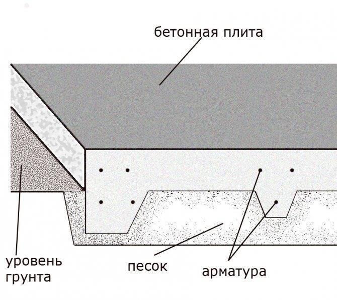 Плитный фундамент с ребрами жесткости вверх - строитель