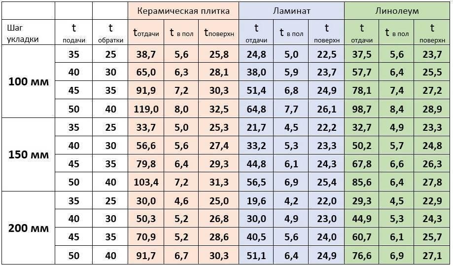 Как рассчитать теплый пол? расчет нагревательных элементов.