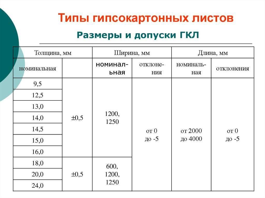 Расчет гипсокартона и профеля - онлайн калькулятор