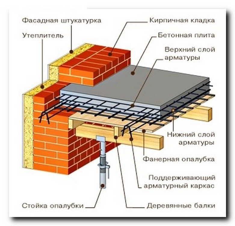 Строительство перекрытий между этажами: важные аспекты