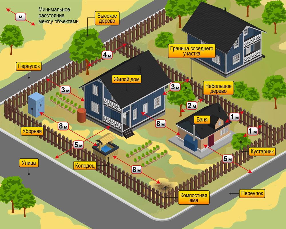 Отступ от границы участка при строительсве дома: нормы снип 2019-2020 для частного жилого строения (ижс) и снт