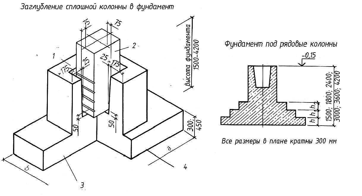 Фундаменты под колонны: устройство, монтаж, особенности