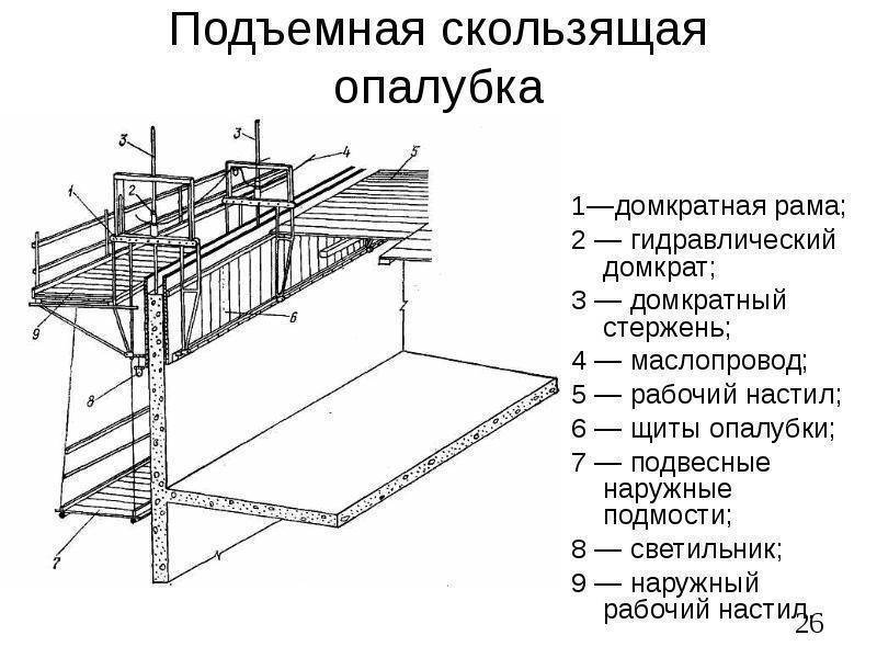 Устройство и использование скользящей опалубки