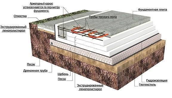 Фундамент: монолитная плита - плюсы и минусы применения
