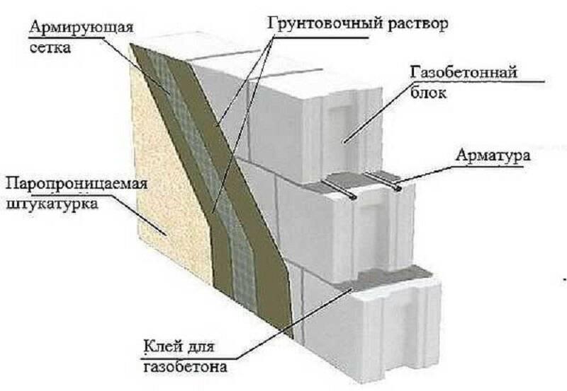 Отделка газобетона внутри и снаружи помещения: технология фасадной и внутренней штукатурки стен, облицовка газоблока кирпичом, плиткой и панелями