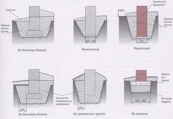 Пошаговая инструкция по возведению незаглубленного столбчатого фундамента своими руками