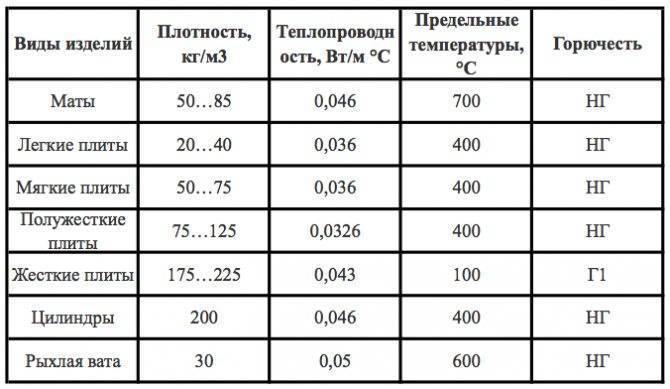 Как выбрать плотность и толщину минваты для утепления стен