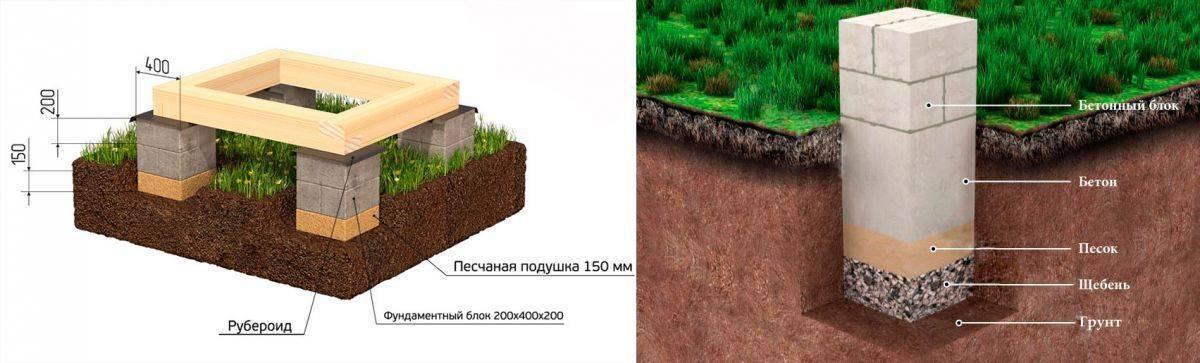 Строим каркасный дом: практические этапы своими руками