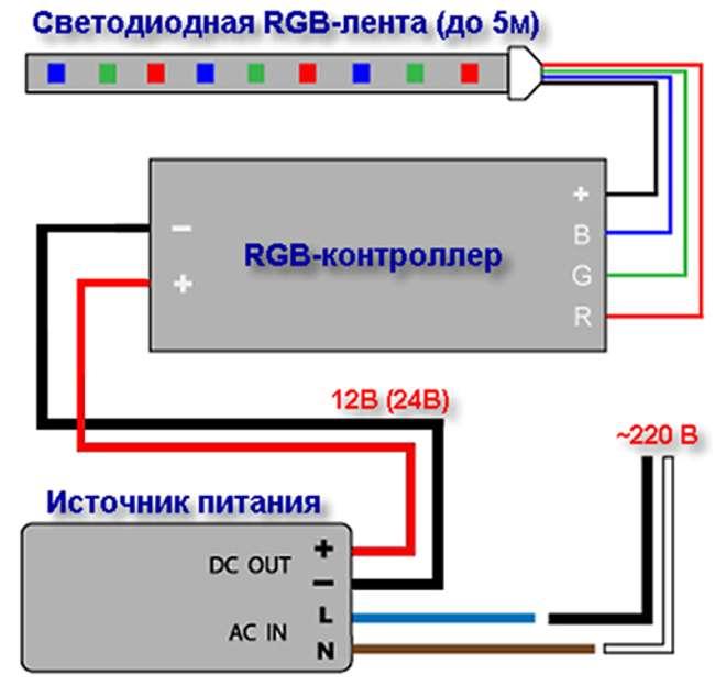 Подключение светодиодной ленты. устройство и схема