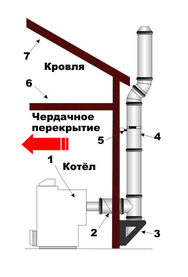 Дымоход для газового котла — устройство, конструкция, диаметр