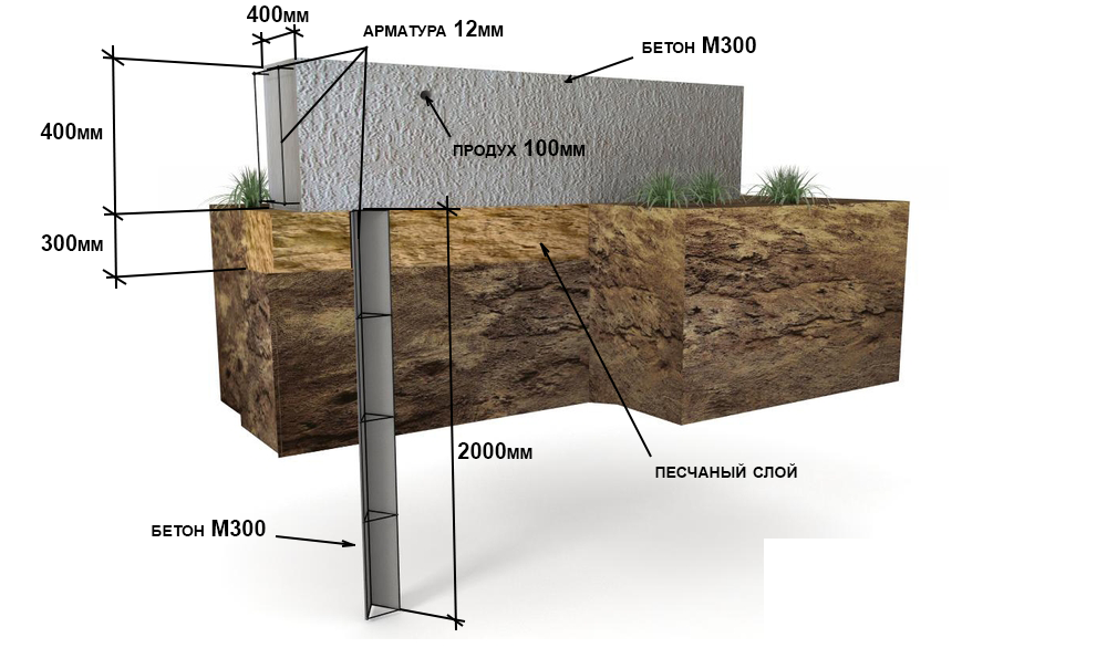 Фундамент ленточно-свайный и свайно-ростверковый для дома из газобетона