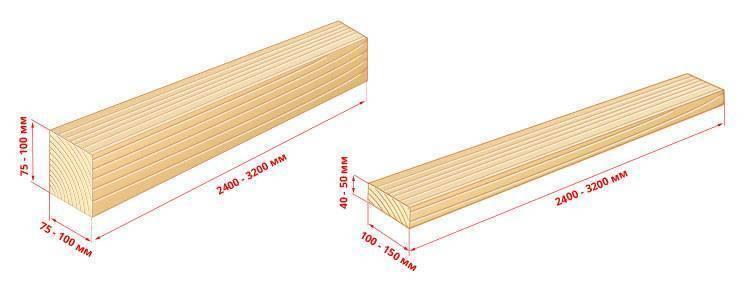 Доска 40 мм: сколько штук шестиметровой и четырехметровой сороковки в 1 кубе? размеры обрезной и необрезной доски, ширина и длина, выбор самореза