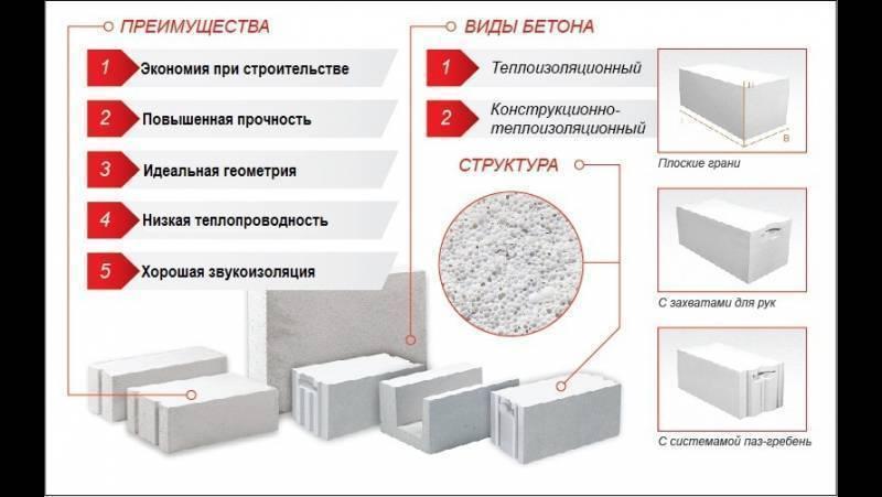 Газобетон: плюсы и минусы в строительстве (видео)