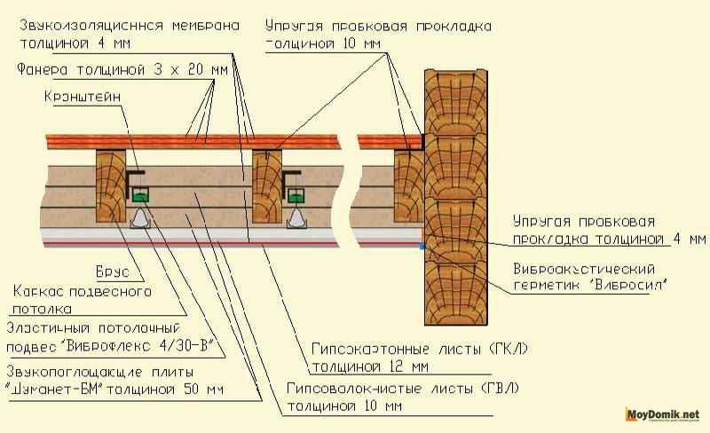 Шумоизоляция стен в доме: разбираем все виды материалов