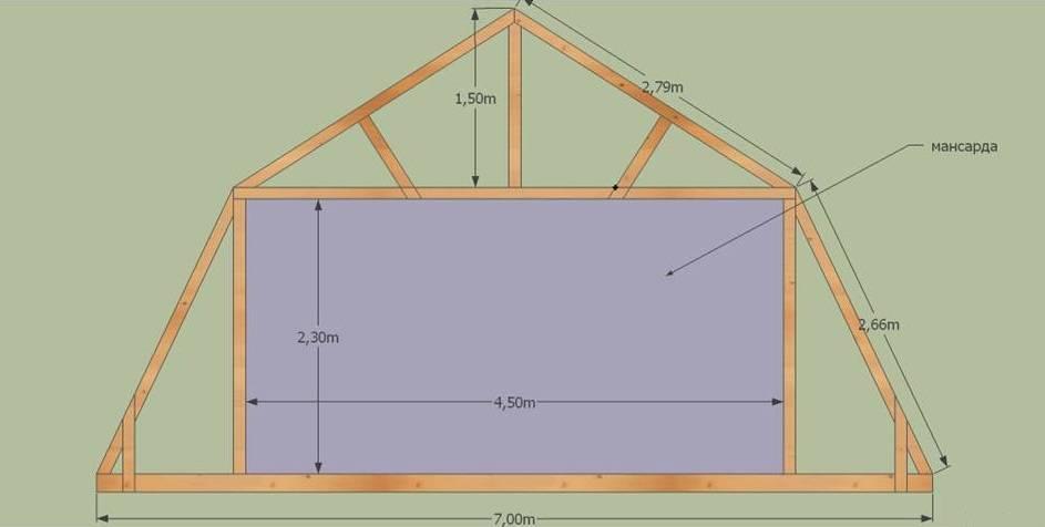 Мансардная крыша (89 фото): устройство и утепление кровли мансарды в частном доме, что это такое, покатая и двускатная конструкция, какой утеплитель лучше выбрать