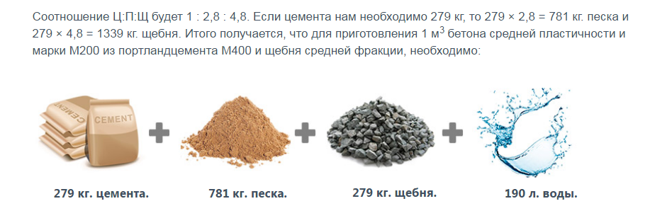 Как сделать раствор бетона: характеристики, состав, пропорции, инструкция