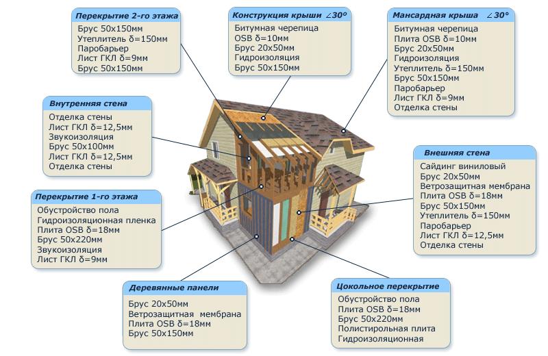 Отделка фасада каркасного дома: 9 вариантов наружной отделки