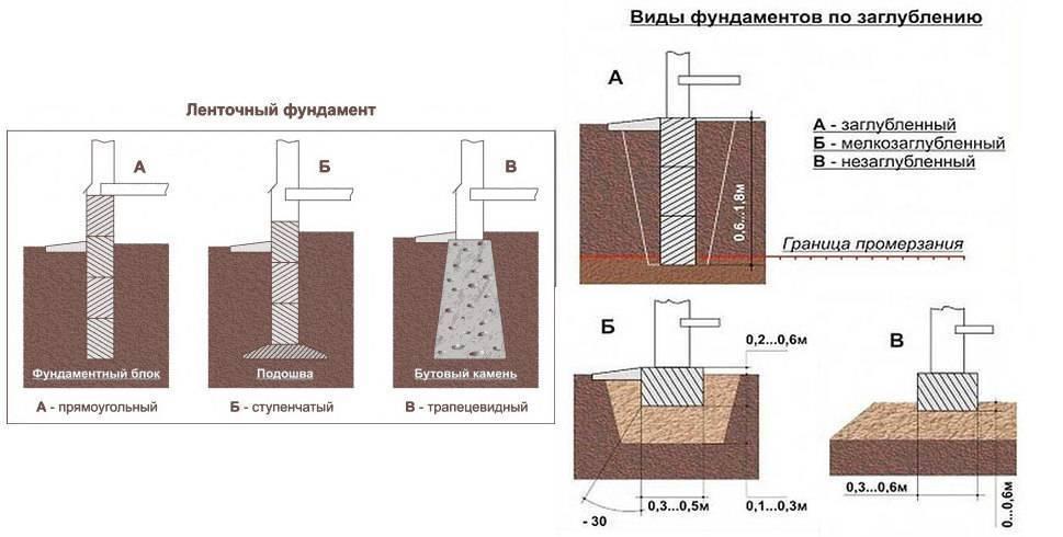 Технология устройства ленточного монолитного фундамента