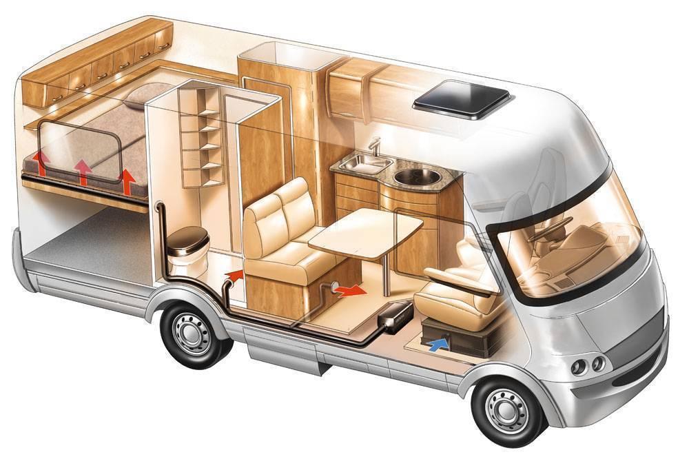 Какой автодом на колесах выбрать для путешествий семьей