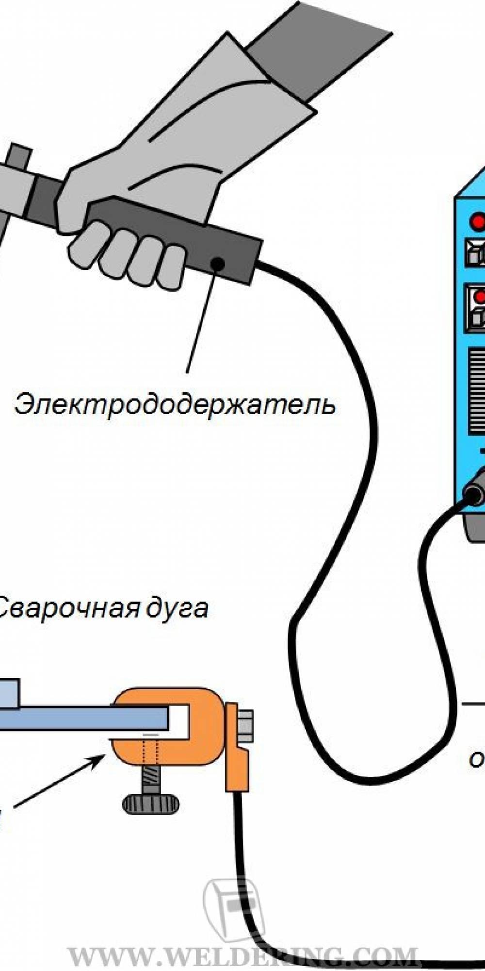 Какие электроды лучше использовать для инверторной сварки: подбор оборудования
