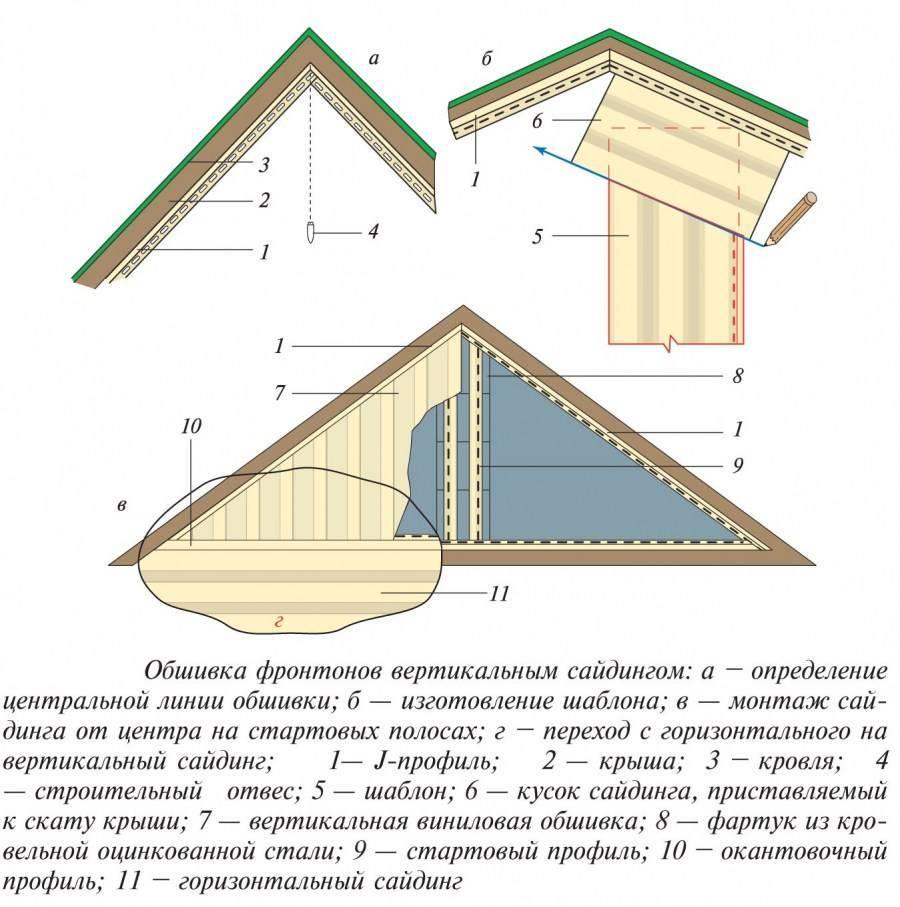 Как правильно обшить фронтон дома сайдингом?