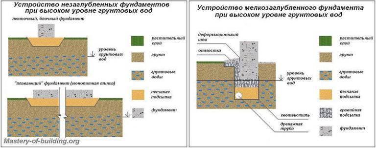 Какой фундамент делать при высоком уровне грунтовых вод: особенности отвода и монтажа, цена