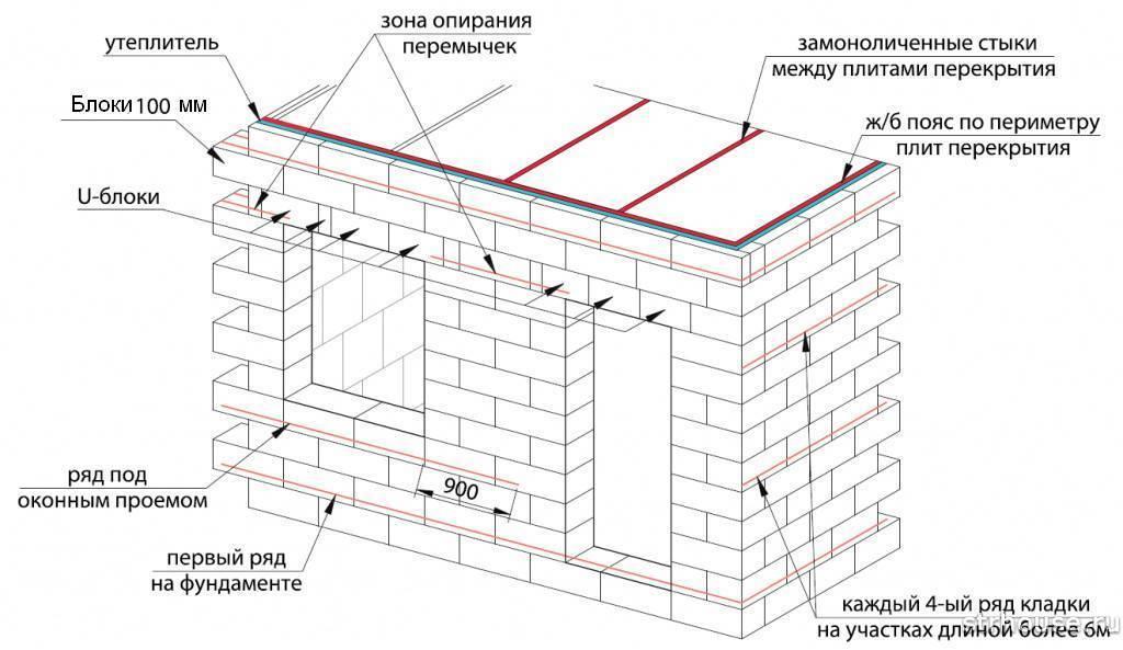 Монтаж перегородки из газобетонных блоков и технология их укладки