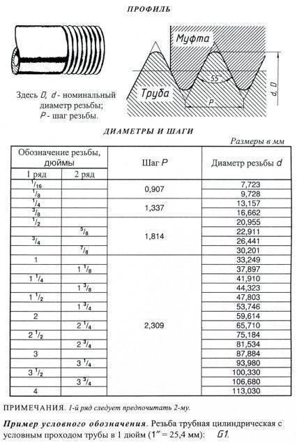 Дюймовая резьба - таблица, размеры, маркировка, гост и класс точности