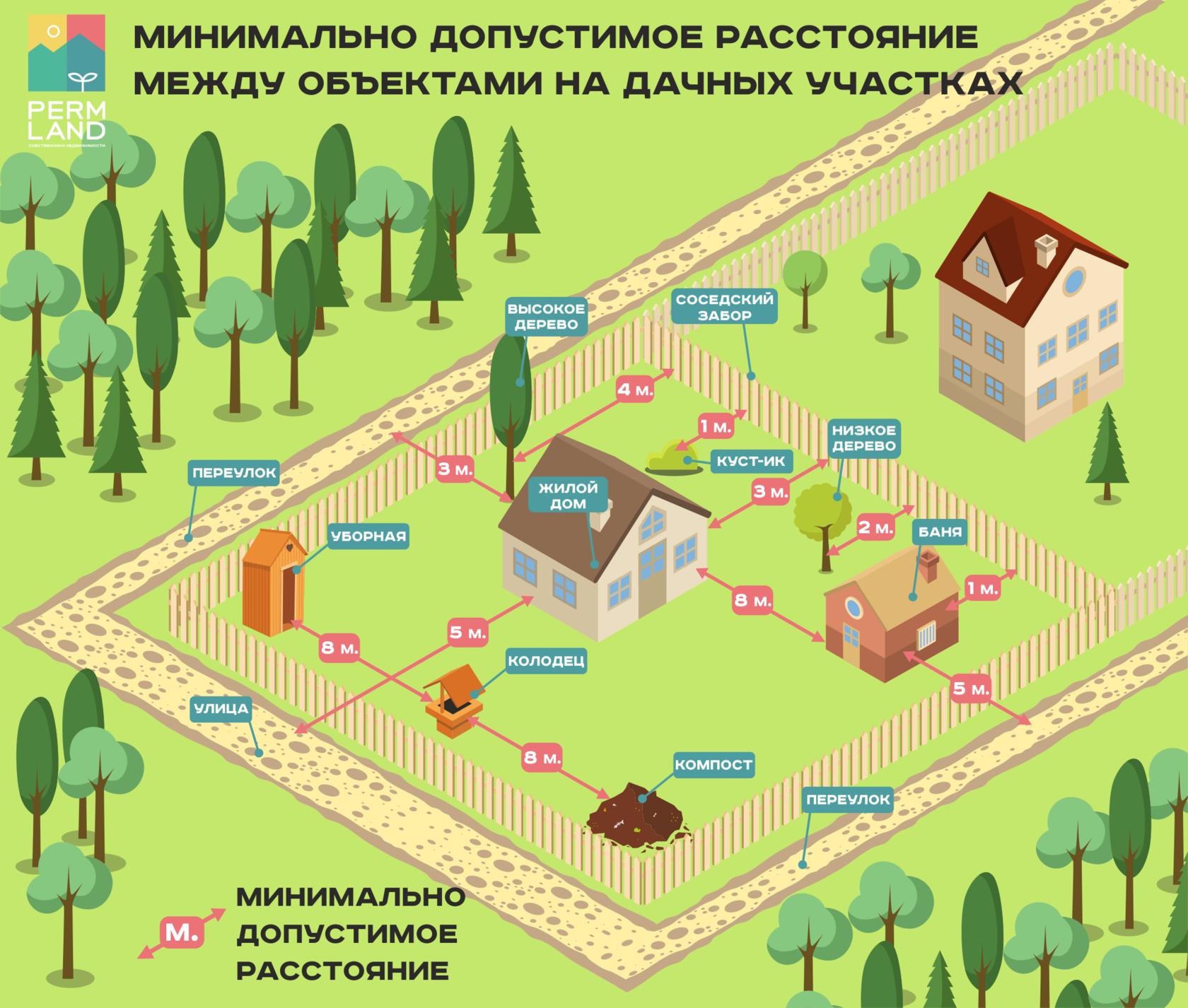 Санитарные нормы посадки деревьев от жилого дома - твои права