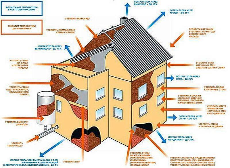 Теплоизоляция дома своими руками, методы и материалы утепления частных строений