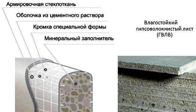 Гвл или гипсокартон на стены: правила выбора