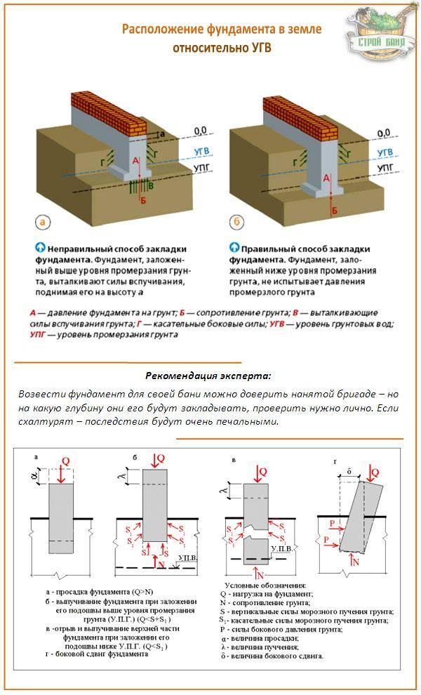 Как самостоятельно определить размеры фундамента под дом