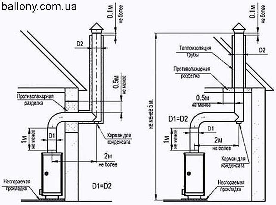 Дымоходы для газовых котлов - требования к проектированию и установке своими руками