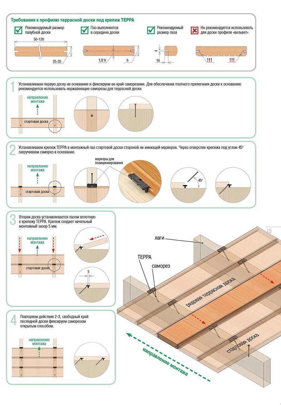 Террасная доска из дпк: монтаж, инструкция, свойства, характеристики