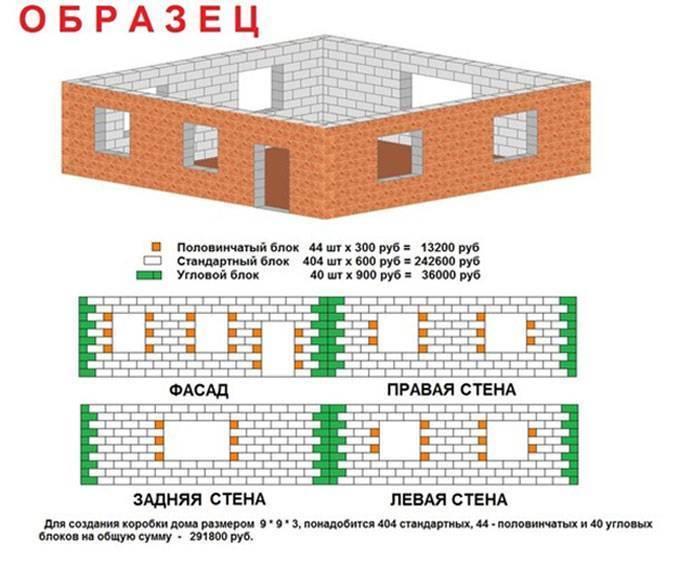 Рассчитать газобетон на дом: минимальная толщина стен и правила