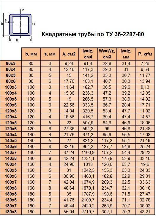 Профильная труба: размеры прямоугольного и квадратного сечения, таблица
