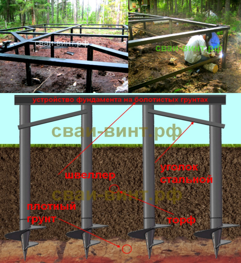 Как построить фундамент на болотe