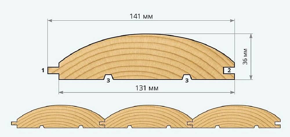 Типовые размеры блок хауса под бревно, стоимость и советы по выбору
