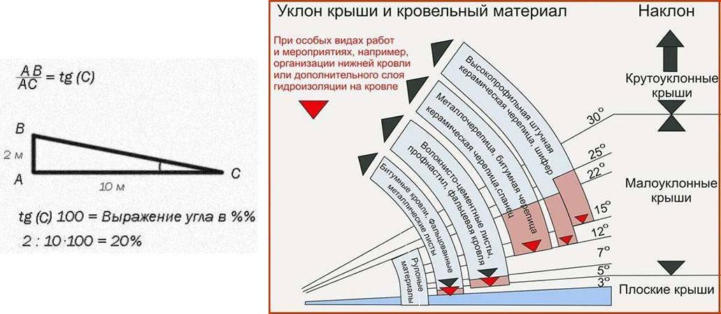 Как рассчитать угол наклона крыши - советы