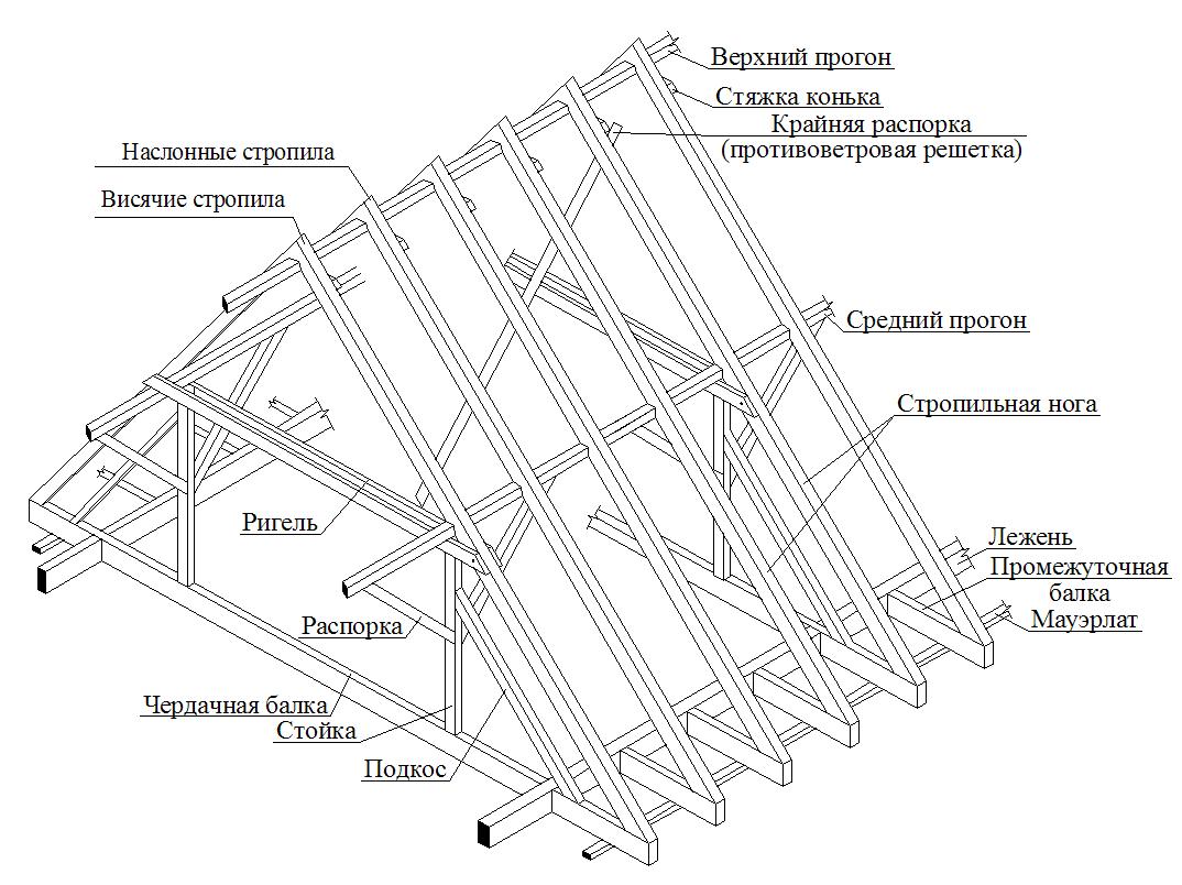 Мансардная крыша своими руками, с чего начать? советы по проекту, схеме, расчету кровли, особенности строительства и монтажа, а также фото примеры мансардных крыш