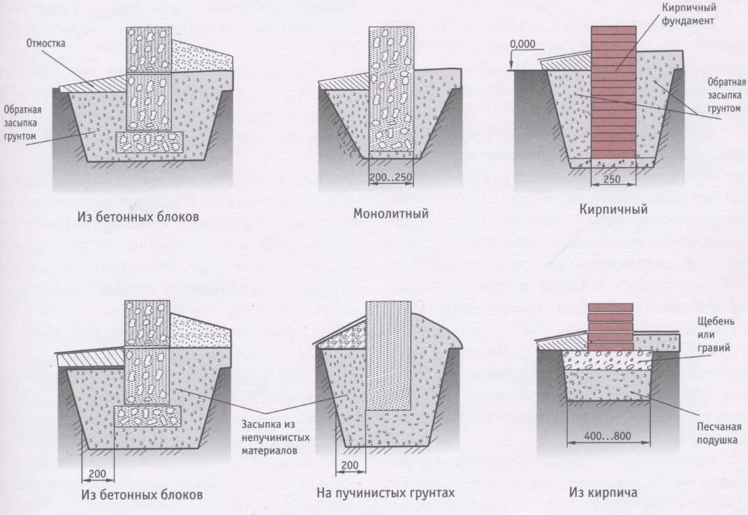 Ленточно-столбчатый фундамент своими руками: этапы строительства